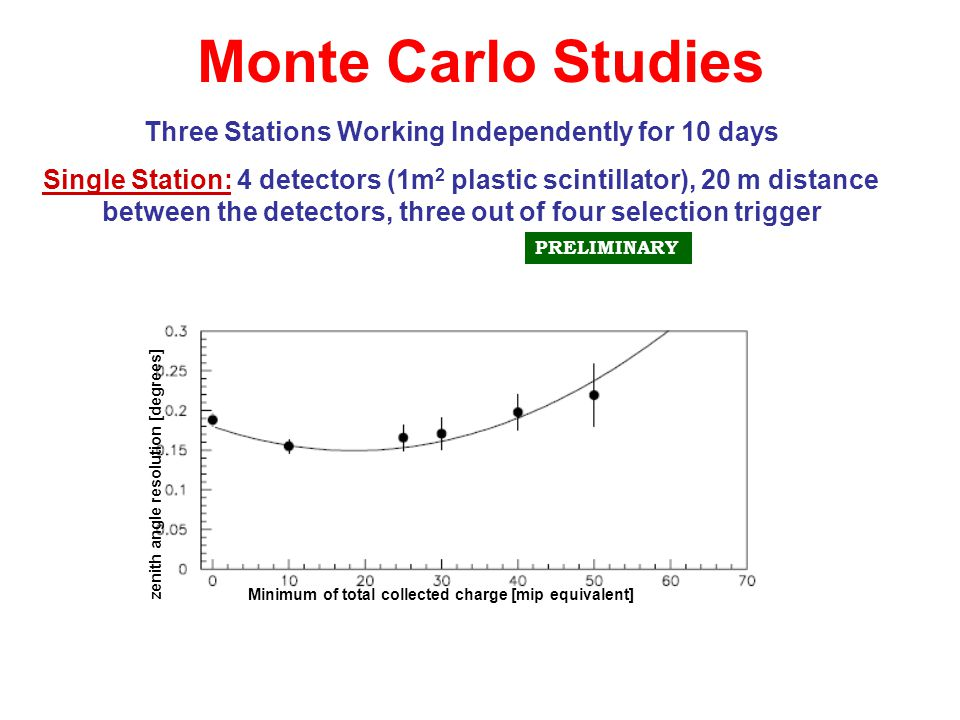 Monte Carlo Studies Reconstruction efficiencyResolution (degrees) Three Stations Working Independently for 10 days Single Station: 4 detectors (1m 2 p