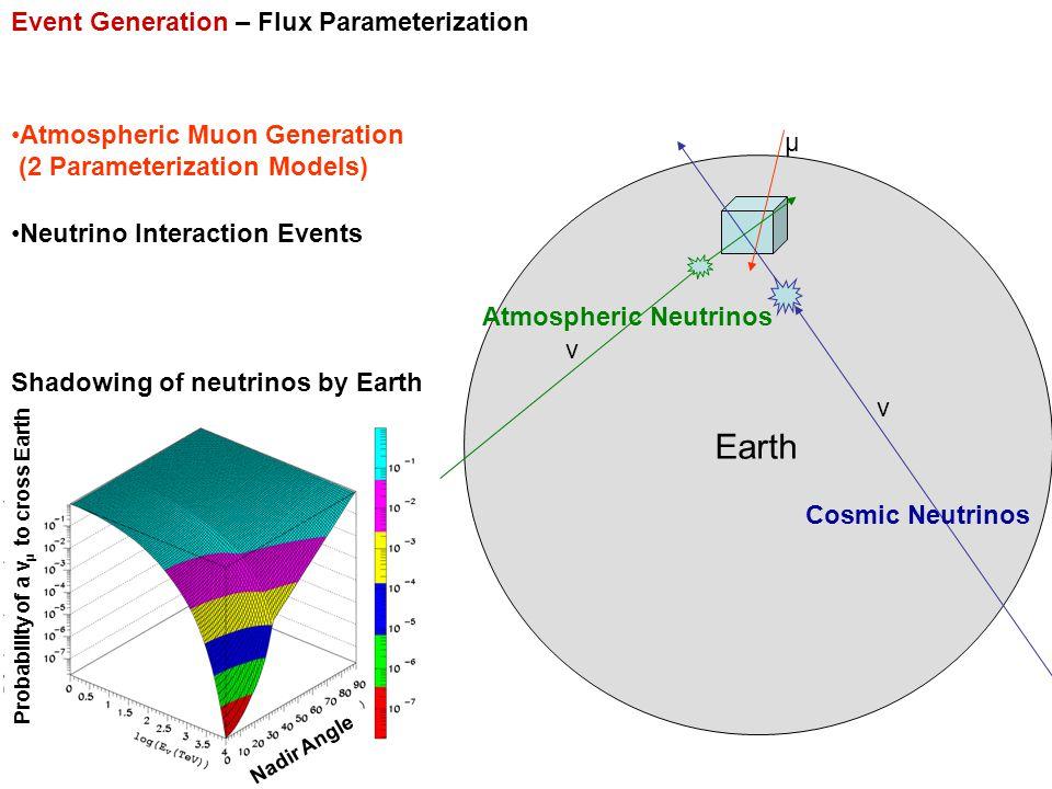 Event Generation – Flux Parameterization Neutrino Interaction Events Atmospheric Muon Generation (2 Parameterization Models) μ Atmospheric Neutrinos ν