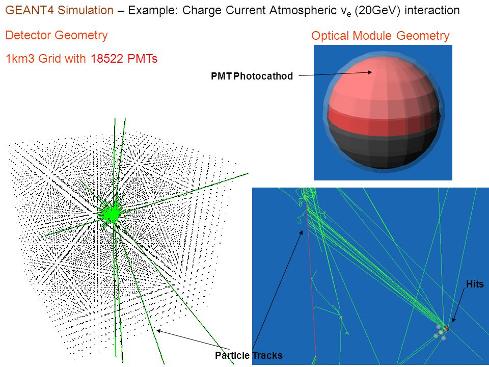 GEANT4 Simulation – Example: Charge Current Atmospheric ν e (20GeV) interaction Detector Geometry Optical Module Geometry 1km3 Grid with 18522 PMTs Particle Tracks Hits PMT Photocathod