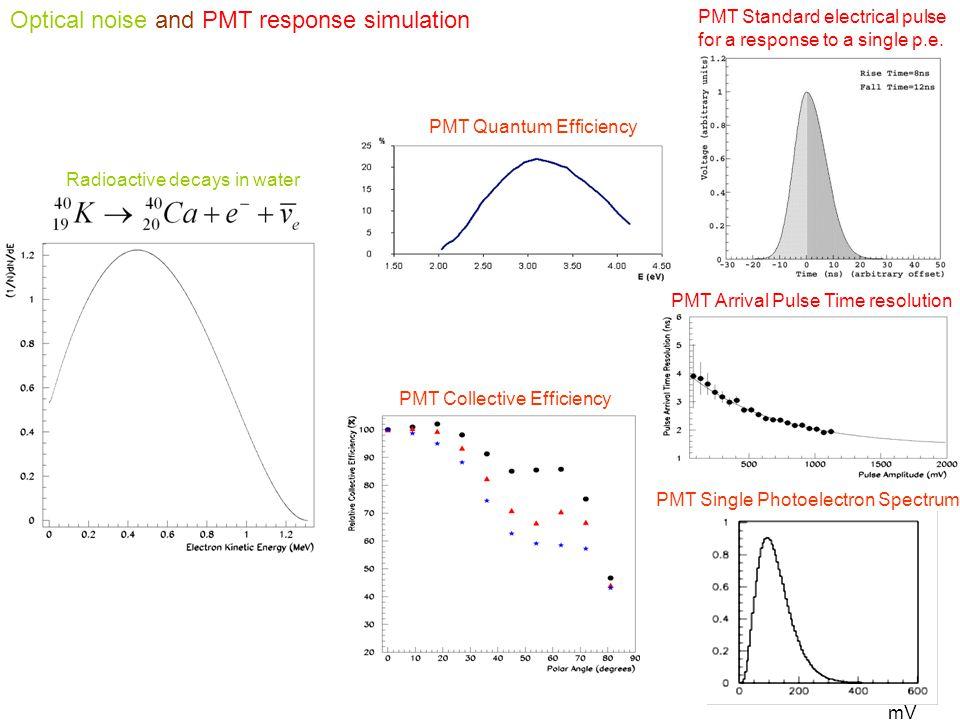PMT Collective Efficiency PMT Single Photoelectron Spectrum mV PMT Quantum Efficiency PMT Standard electrical pulse for a response to a single p.e.