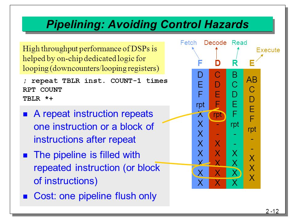 2 -12 A repeat instruction repeats one instruction or a block of instructions after repeat The pipeline is filled with repeated instruction (or block of instructions) Cost: one pipeline flush only Pipelining: Avoiding Control Hazards ; repeat TBLR inst.