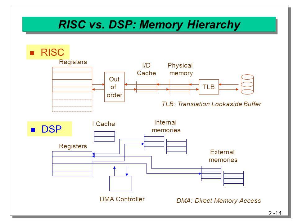 2 -14 RISC vs.