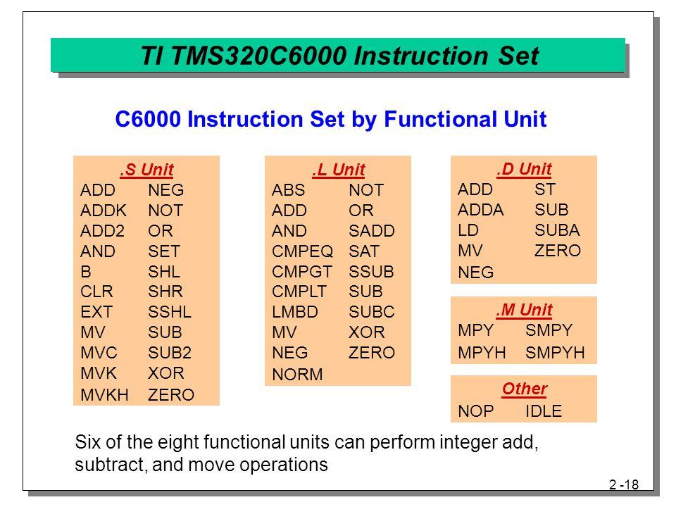 2 -18 TI TMS320C6000 Instruction Set.S Unit ADDNEG ADDKNOT ADD2OR ANDSET BSHL CLRSHR EXTSSHL MVSUB MVCSUB2 MVKXOR MVKHZERO.L Unit ABS NOT ADD OR AND SADD CMPEQ SAT CMPGT SSUB CMPLT SUB LMBD SUBC MV XOR NEG ZERO NORM.M Unit MPYSMPY MPYHSMPYH.D Unit ADD ST ADDA SUB LD SUBA MV ZERO NEG Other NOPIDLE C6000 Instruction Set by Functional Unit Six of the eight functional units can perform integer add, subtract, and move operations