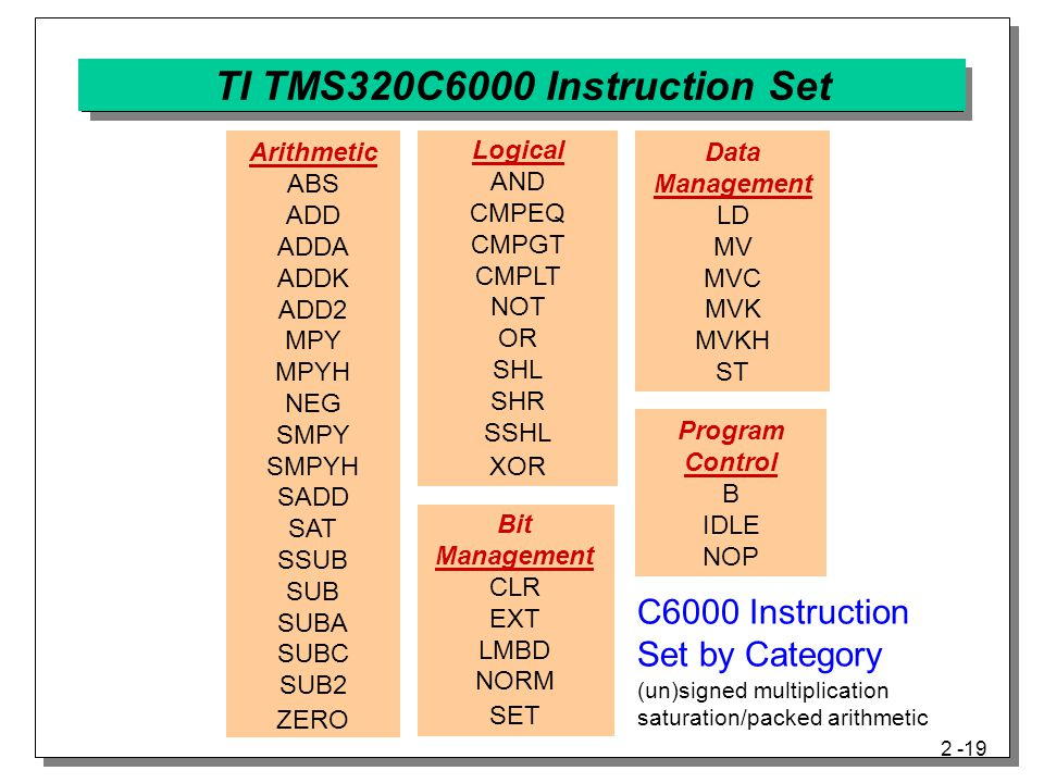 2 -19 TI TMS320C6000 Instruction Set Arithmetic ABS ADD ADDA ADDK ADD2 MPY MPYH NEG SMPY SMPYH SADD SAT SSUB SUB SUBA SUBC SUB2 ZERO Logical AND CMPEQ CMPGT CMPLT NOT OR SHL SHR SSHL XOR Bit Management CLR EXT LMBD NORM SET Data Management LD MV MVC MVK MVKH ST Program Control B IDLE NOP C6000 Instruction Set by Category (un)signed multiplication saturation/packed arithmetic