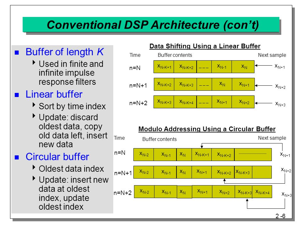 2 -6 Conventional DSP Architecture (con't) x N-K+1 x N-K+2 x N-1 xNxN Data Shifting Using a Linear Buffer TimeBuffer contentsNext sample x N+1 x N+3 x N+2 n=N n=N+1 n=N+2 x N-K+3 x N-K+4 x N+1 x N+2 x N-K+2 x N-K+3 xNxN x N+1 Modulo Addressing Using a Circular Buffer Time Buffer contents Next sample n=N n=N+1 n=N+2 x N-2 x N-1 x N-K+1 x N-K+2 x N-K+4 x N+1 x N+2 x N+3 x N-2 x N-1 x N+1 x N-K+2 xNxN x N-2 x N-1 x N+1 x N+2 xNxN xNxN xNxN xNxN x N-K+3 x N-K+4 Buffer of length K  Used in finite and infinite impulse response filters Linear buffer  Sort by time index  Update: discard oldest data, copy old data left, insert new data Circular buffer  Oldest data index  Update: insert new data at oldest index, update oldest index