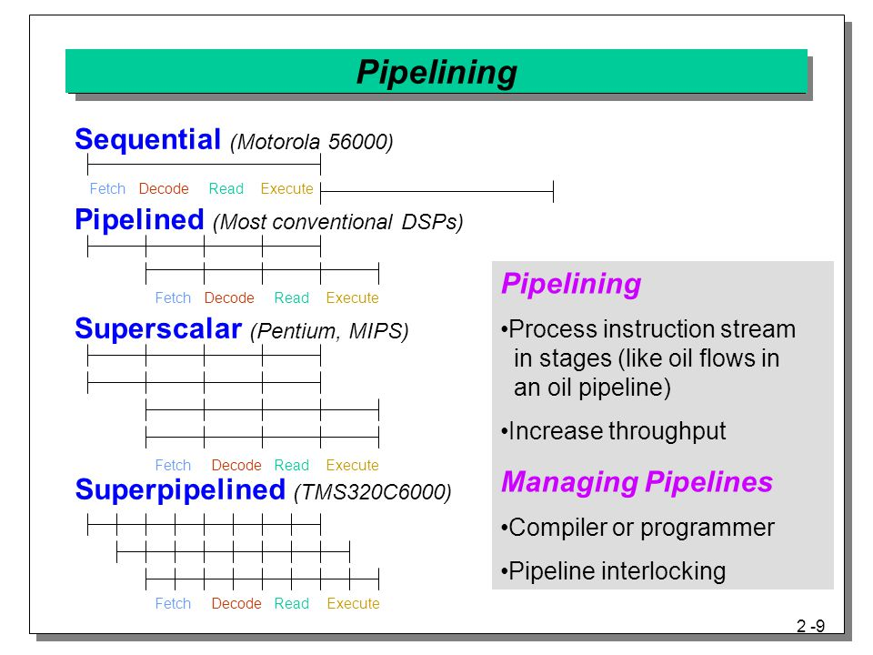 2 -9 Pipelining Process instruction stream in stages (like oil flows in an oil pipeline) Increase throughput Managing Pipelines Compiler or programmer Pipeline interlocking Sequential (Motorola 56000) Pipelined (Most conventional DSPs) Superscalar (Pentium, MIPS) Superpipelined (TMS320C6000) Fetch Read ExecuteDecode FetchDecodeRead Execute FetchRead ExecuteDecode FetchRead ExecuteDecode