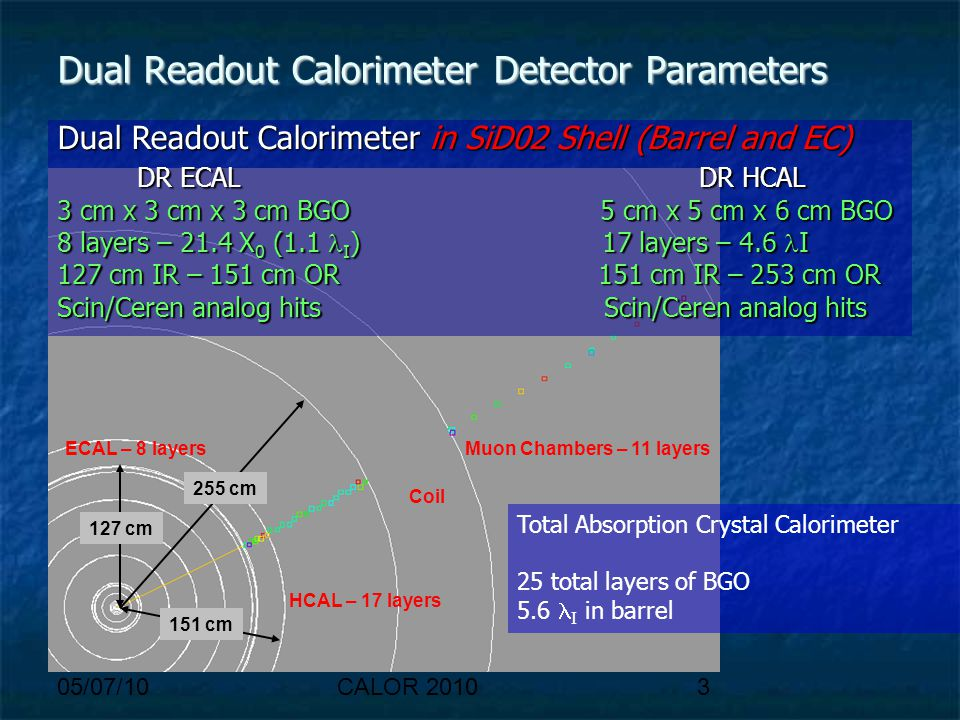05/07/10CALOR 20103 Dual Readout Calorimeter Detector Parameters Dual Readout Calorimeter in SiD02 Shell (Barrel and EC) DR ECAL DR HCAL DR ECAL DR HC
