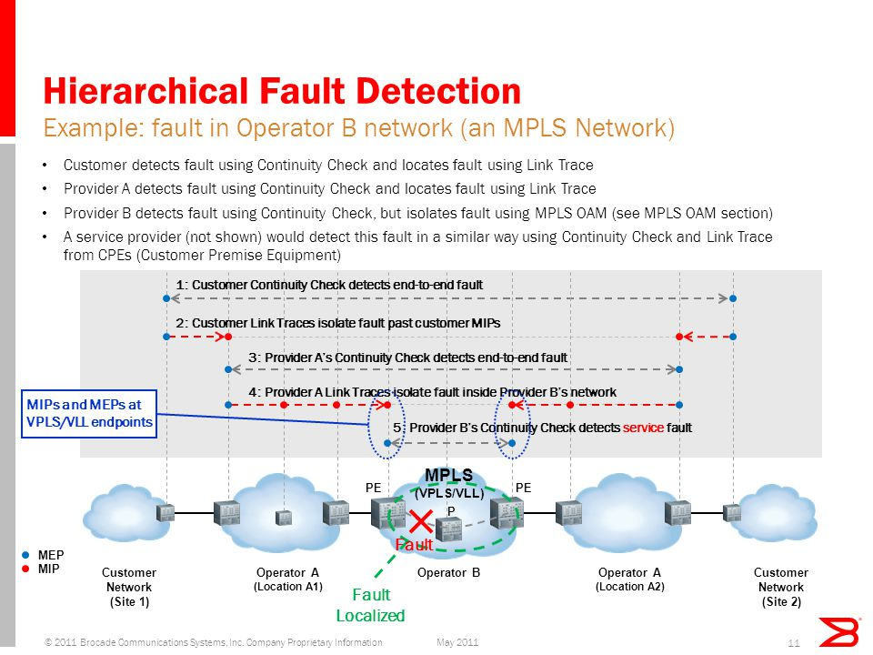 Hierarchical Fault Detection Customer detects fault using Continuity Check and locates fault using Link Trace Provider A detects fault using Continuity Check and locates fault using Link Trace Provider B detects fault using Continuity Check, but isolates fault using MPLS OAM (see MPLS OAM section) A service provider (not shown) would detect this fault in a similar way using Continuity Check and Link Trace from CPEs (Customer Premise Equipment) Example: fault in Operator B network (an MPLS Network) P MEP MIP 3: Provider A's Continuity Check detects end-to-end fault 4: Provider A Link Traces isolate fault inside Provider B's network 1: Customer Continuity Check detects end-to-end fault 2: Customer Link Traces isolate fault past customer MIPs 5: Provider B's Continuity Check detects service fault Operator BOperator A (Location A1) Customer Network (Site 1) Operator A (Location A2) Customer Network (Site 2) Fault Localized PE MPLS (VPLS/VLL) MIPs and MEPs at VPLS/VLL endpoints Fault 11 May 2011© 2011 Brocade Communications Systems, Inc.