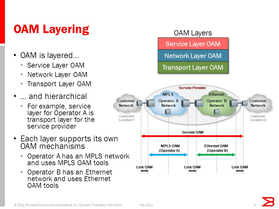OAM Layering OAM is layered… Service Layer OAM Network Layer OAM Transport Layer OAM...