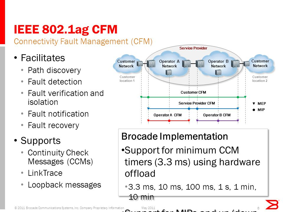 IEEE 802.1ag CFM Facilitates Path discovery Fault detection Fault verification and isolation Fault notification Fault recovery Supports Continuity Check Messages (CCMs) LinkTrace Loopback messages Connectivity Fault Management (CFM) Brocade Implementation Support for minimum CCM timers (3.3 ms) using hardware offload 3.3 ms, 10 ms, 100 ms, 1 s, 1 min, 10 min Support for MIPs and up/down MEPs Support for all eight MD levels (0-7) Support for the following types of endpoints/services VLANs and VPLS/VLL endpoints Brocade Implementation Support for minimum CCM timers (3.3 ms) using hardware offload 3.3 ms, 10 ms, 100 ms, 1 s, 1 min, 10 min Support for MIPs and up/down MEPs Support for all eight MD levels (0-7) Support for the following types of endpoints/services VLANs and VPLS/VLL endpoints 8 Service Provider Operator A Network Customer Network Customer location 1 Customer location 2 Operator B Network MEP MIP Customer CFM Service Provider CFM Operator A CFMOperator B CFM May 2011© 2011 Brocade Communications Systems, Inc.