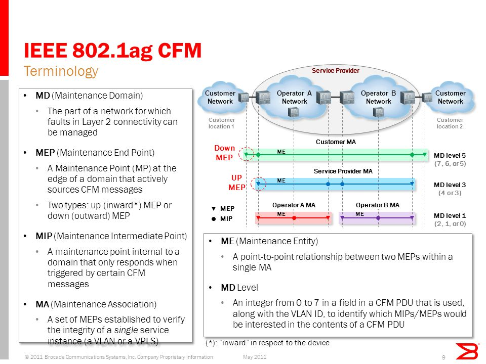 IEEE 802.1ag CFM MD (Maintenance Domain) The part of a network for which faults in Layer 2 connectivity can be managed MEP (Maintenance End Point) A Maintenance Point (MP) at the edge of a domain that actively sources CFM messages Two types: up (inward*) MEP or down (outward) MEP MIP (Maintenance Intermediate Point) A maintenance point internal to a domain that only responds when triggered by certain CFM messages MA (Maintenance Association) A set of MEPs established to verify the integrity of a single service instance (a VLAN or a VPLS) MD (Maintenance Domain) The part of a network for which faults in Layer 2 connectivity can be managed MEP (Maintenance End Point) A Maintenance Point (MP) at the edge of a domain that actively sources CFM messages Two types: up (inward*) MEP or down (outward) MEP MIP (Maintenance Intermediate Point) A maintenance point internal to a domain that only responds when triggered by certain CFM messages MA (Maintenance Association) A set of MEPs established to verify the integrity of a single service instance (a VLAN or a VPLS) Terminology ME (Maintenance Entity) A point-to-point relationship between two MEPs within a single MA MD Level An integer from 0 to 7 in a field in a CFM PDU that is used, along with the VLAN ID, to identify which MIPs/MEPs would be interested in the contents of a CFM PDU ME (Maintenance Entity) A point-to-point relationship between two MEPs within a single MA MD Level An integer from 0 to 7 in a field in a CFM PDU that is used, along with the VLAN ID, to identify which MIPs/MEPs would be interested in the contents of a CFM PDU 9 Service Provider Operator A Network Customer Network Customer location 1 Customer location 2 Operator B Network MEP MIP Customer MA Service Provider MA Operator A MAOperator B MA MD level 5 (7, 6, or 5) MD level 3 (4 or 3) MD level 1 (2, 1, or 0) ME Down MEP UP MEP (*): inward in respect to the device May 2011© 2011 Brocade Communications Systems, Inc.