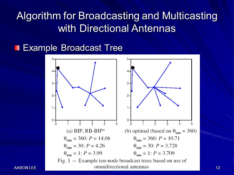 AARON LEE12 Algorithm for Broadcasting and Multicasting with Directional Antennas Example Broadcast Tree