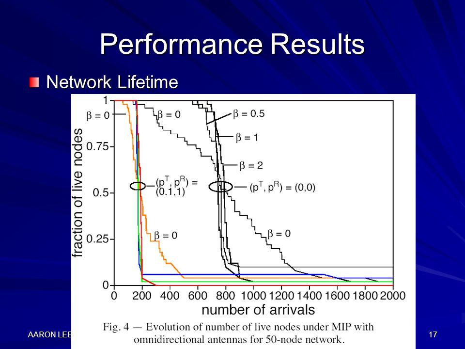 AARON LEE17 Performance Results Network Lifetime