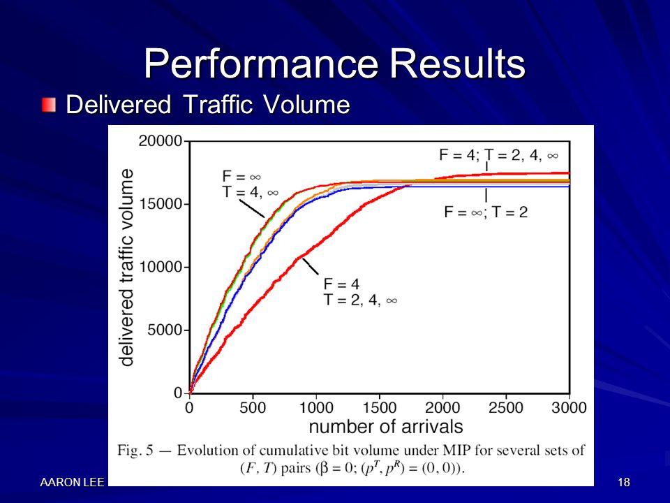 AARON LEE18 Performance Results Delivered Traffic Volume