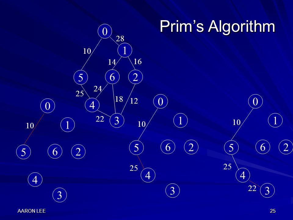 AARON LEE25 Prim's Algorithm 0 1 2 3 4 5 6 0 1 2 3 4 5 6 10 0 1 2 3 4 5 6 25 22 0 1 2 3 4 5 6 28 16 12 18 24 22 25 10 14