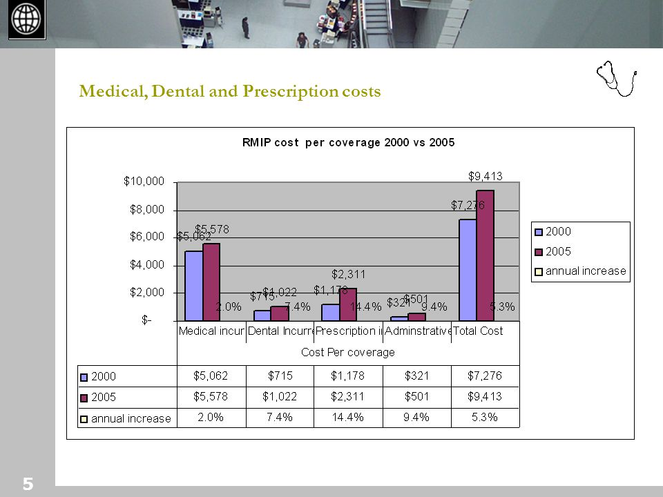 5 Medical, Dental and Prescription costs
