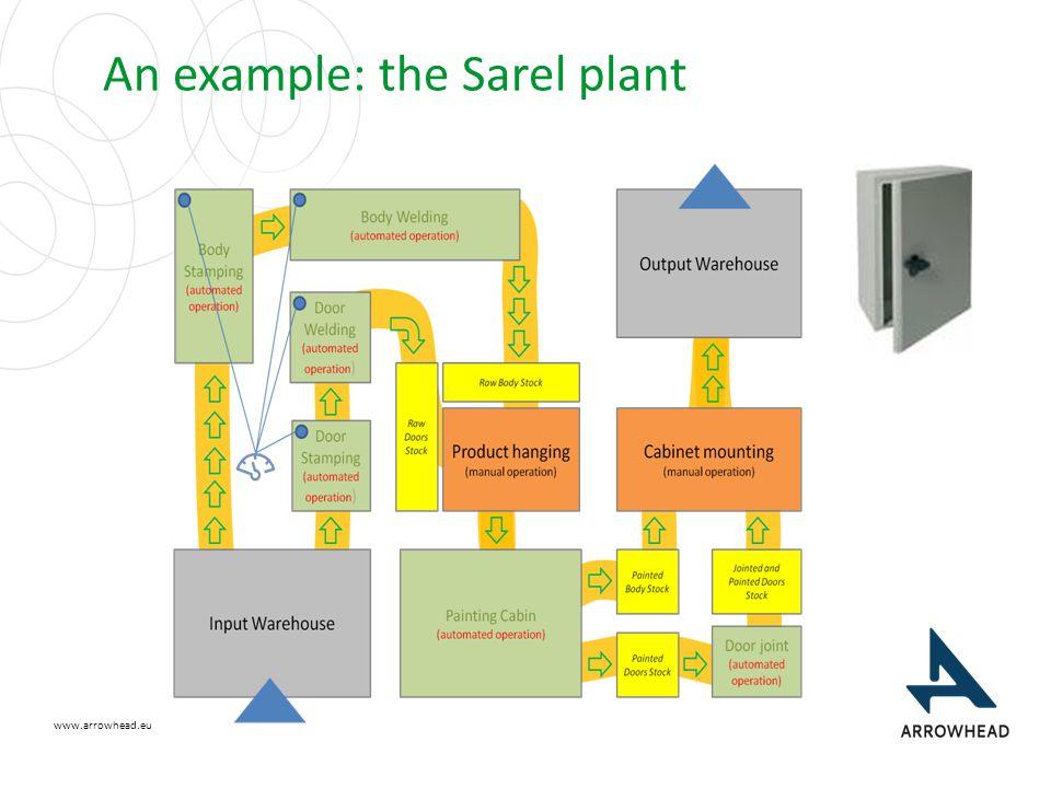 www.arrowhead.eu An example: the Sarel plant