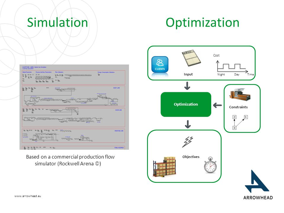 www.arrowhead.eu Simulation Optimization Based on a commercial production flow simulator (Rockwell Arena  ) Optimization Input Day Night Time Cost Constraints Objectives