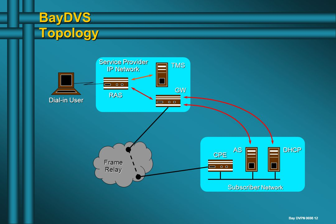 Bay DVPN 0698 12 BayDVS Topology Subscriber Network Service Provider IP Network Dial-in User RAS TMS GW CPE ASDHCP FrameRelay