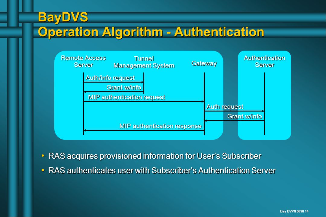 Bay DVPN 0698 14 BayDVS Operation Algorithm - Authentication Remote Access Server Tunnel Management System Gateway AuthenticationServer RAS acquires provisioned information for User's Subscriber RAS authenticates user with Subscriber's Authentication Server Auth/info request Grant w/info MIP authentication response MIP authentication request Auth request