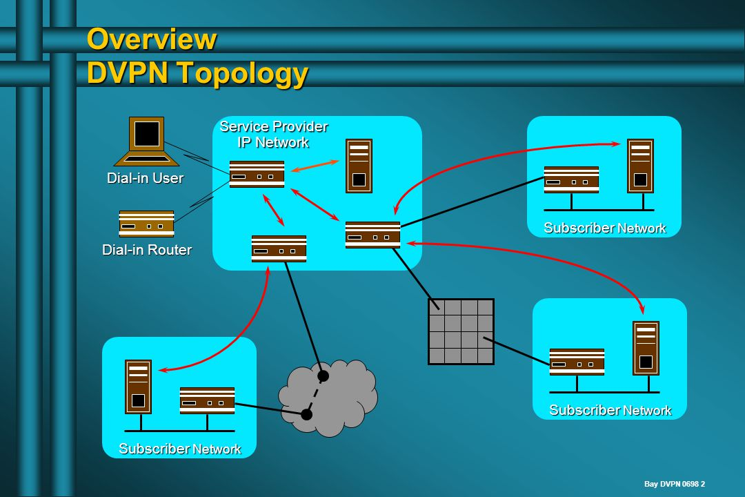 Bay DVPN 0698 3 Overview Encapsulation & Tunneling PPPIP user data IP IP IPMACMAC GRE