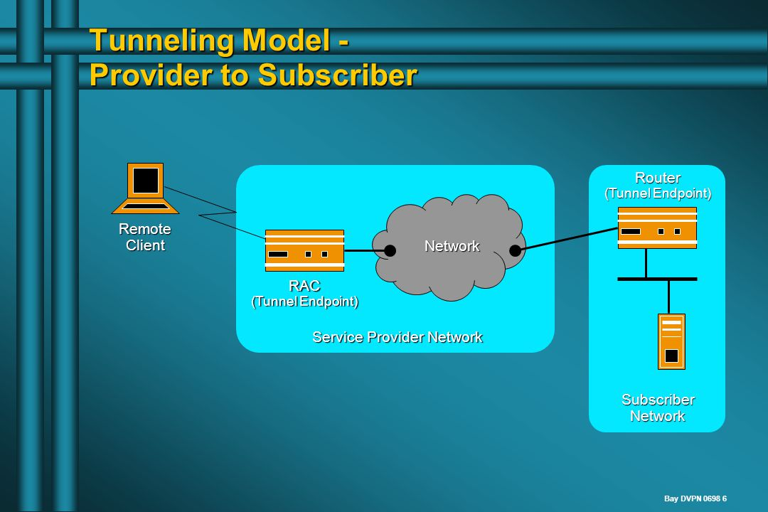 Bay DVPN 0698 6 Tunneling Model - Provider to Subscriber Service Provider Network RemoteClient Network RAC (Tunnel Endpoint) Router SubscriberNetwork