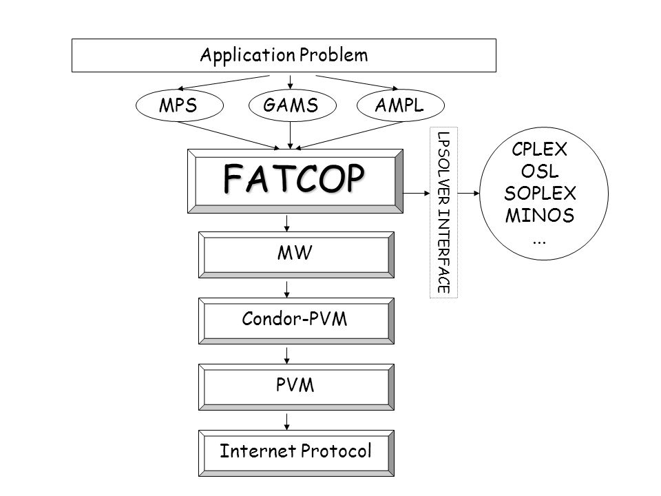 FAT COP FAT - large # of processors –opportunistic environment (Condor) COP - Master Worker control –fault tolerant: task exit, host suspend –portable parallel programming Mixed Integer Program Solver –Branch and Bound: LP relaxations –MPS file, AMPL or GAMS input