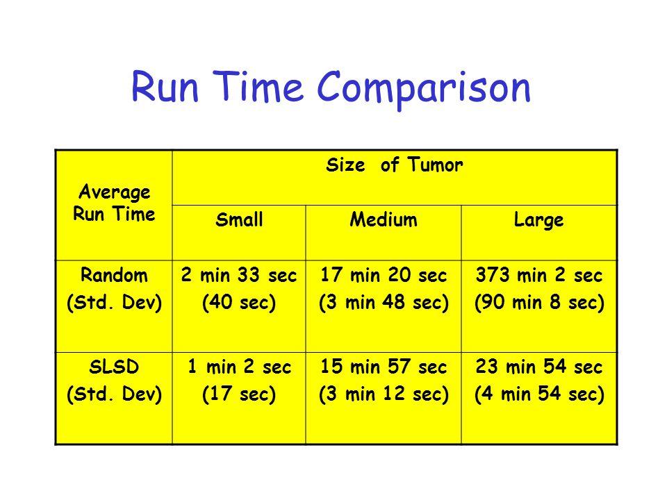 Run Time Comparison Average Run Time Size of Tumor SmallMediumLarge Random (Std.