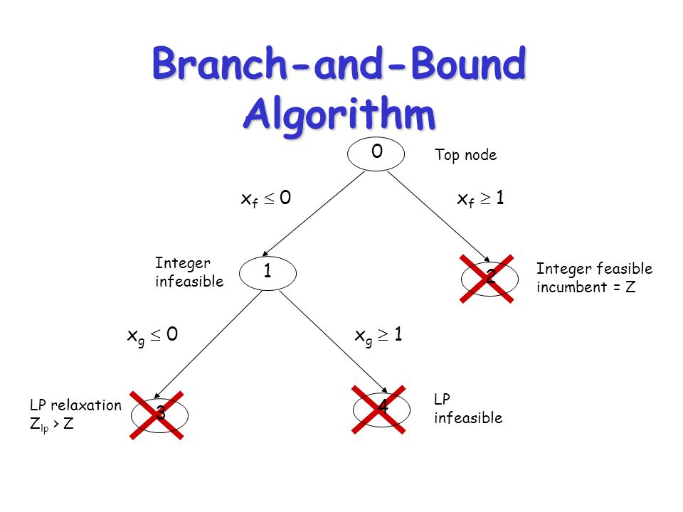 Branch-and-Bound Algorithm 0 Top node Integer infeasible Integer feasible incumbent = Z LP relaxation Z lp > Z LP infeasible 2 1 x f  1x f  0 3 4 x g  0x g  1