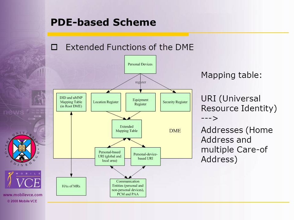 www.mobilevce.com © 2008 Mobile VCE PDE-based Scheme  Extended Functions of the DME Mapping table: URI (Universal Resource Identity) ---> Addresses (Home Address and multiple Care-of Address)