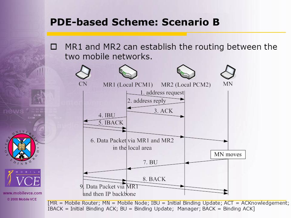 www.mobilevce.com © 2008 Mobile VCE PDE-based Scheme: Scenario B  MR1 and MR2 can establish the routing between the two mobile networks.