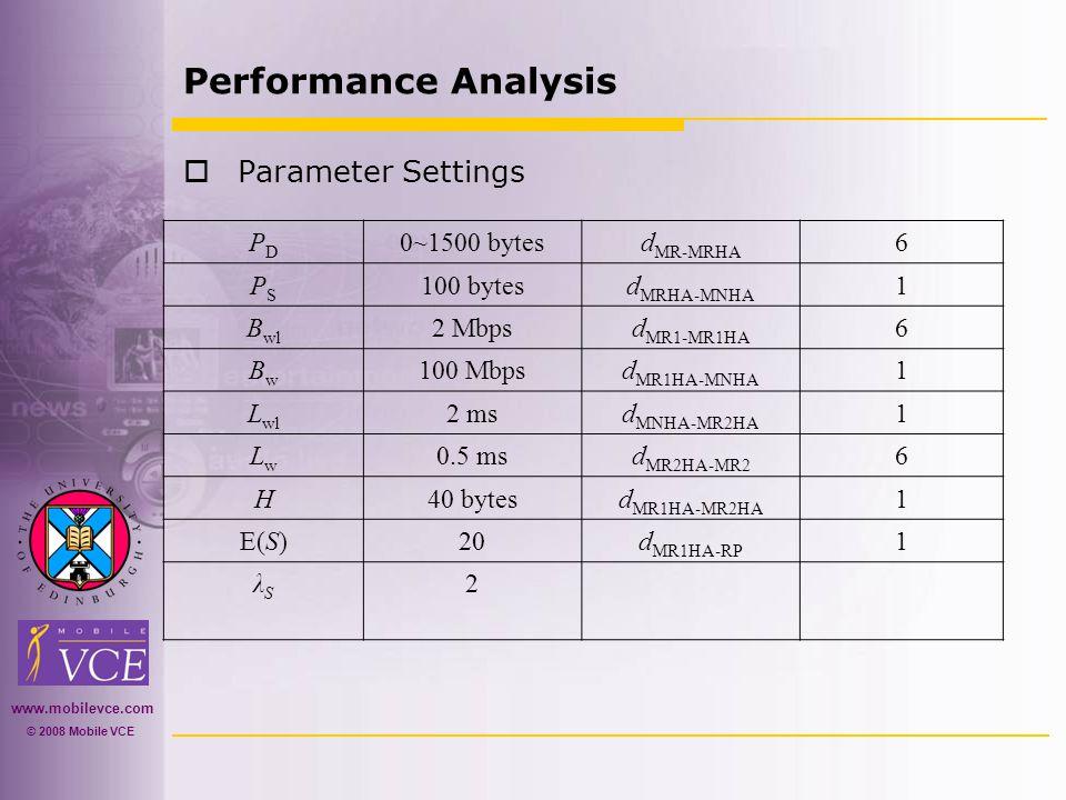 www.mobilevce.com © 2008 Mobile VCE Performance Analysis  Parameter Settings PDPD 0~1500 bytesd MR-MRHA 6 PSPS 100 bytesd MRHA-MNHA 1 B wl 2 Mbpsd MR