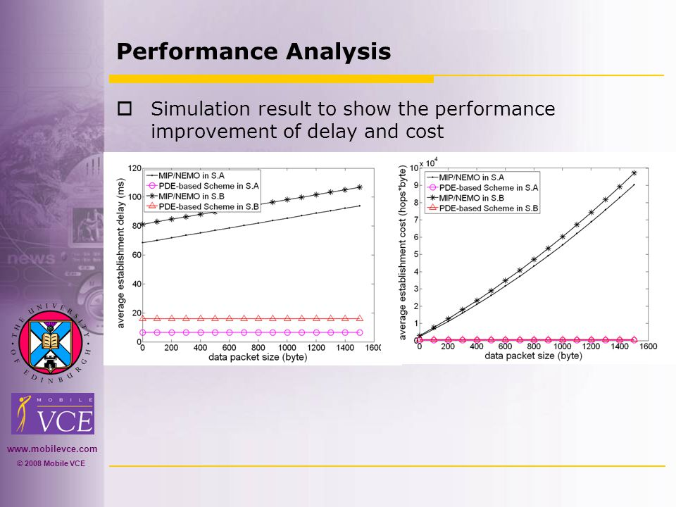 www.mobilevce.com © 2008 Mobile VCE Performance Analysis  Simulation result to show the performance improvement of delay and cost