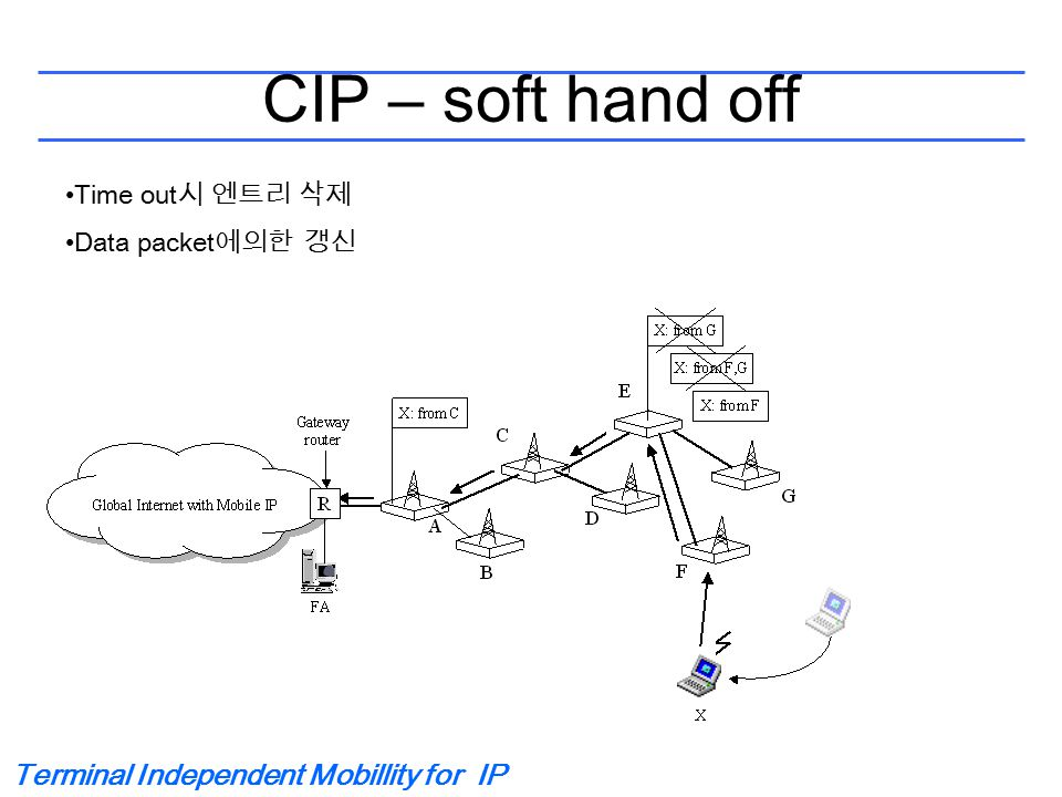 Terminal Independent Mobillity for IP CIP – soft hand off Time out 시 엔트리 삭제 Data packet 에의한 갱신