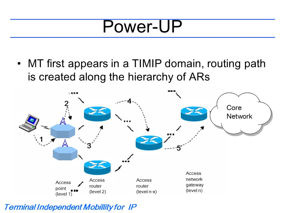 Terminal Independent Mobillity for IP Power-UP MT first appears in a TIMIP domain, routing path is created along the hierarchy of ARs Tunneling Core Network 1 2 3 4 5 Access point (level 1) Access router (level 2) Access router (level n-x) Access network gateway (level n)