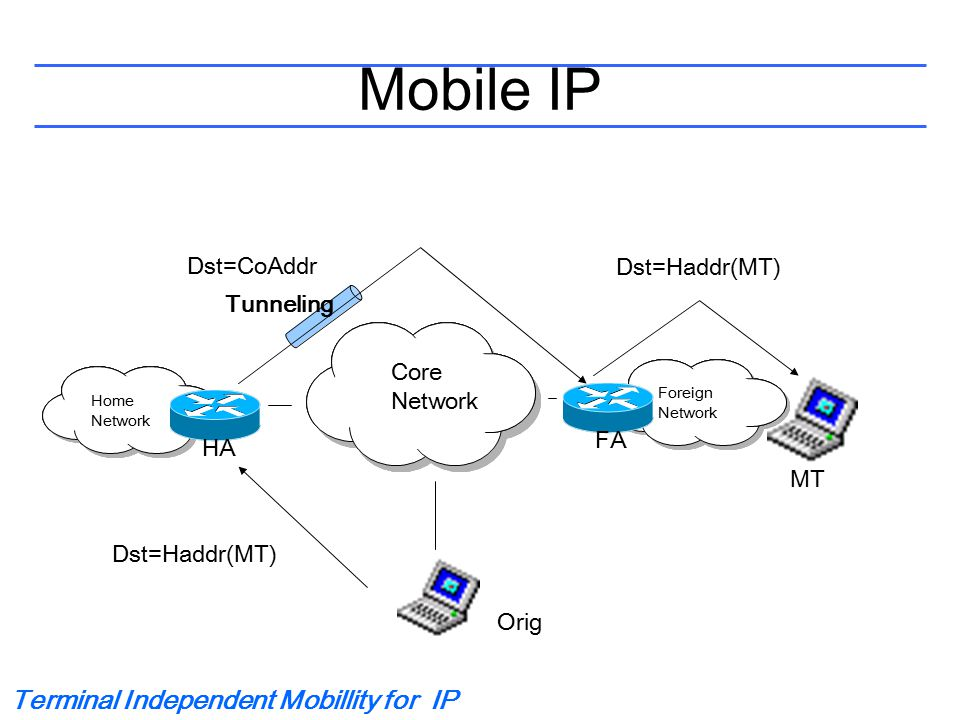 Terminal Independent Mobillity for IP Tunneling Home Network Mobile IP Tunneling Core Network Tunneling Foreign Network HAFA MT Orig Dst=Haddr(MT) Dst