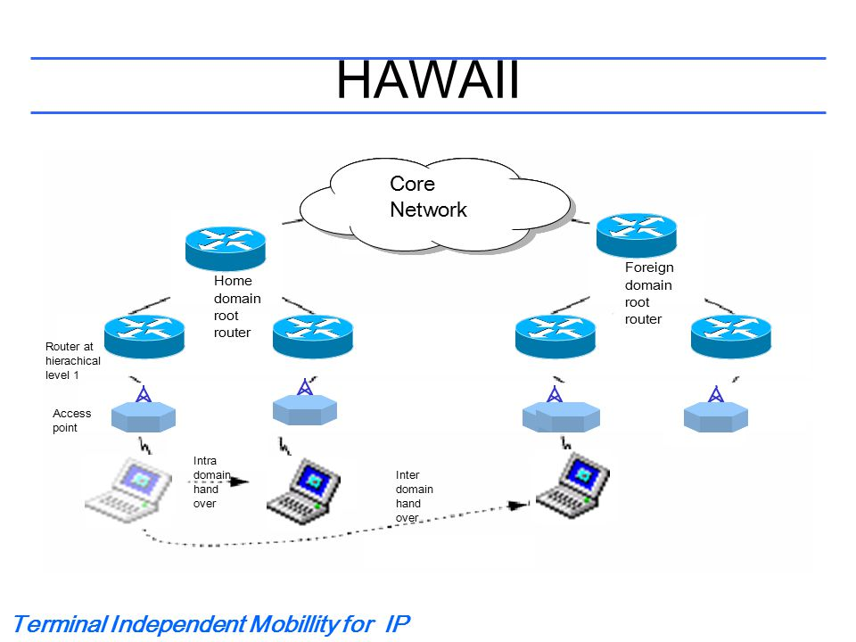 Terminal Independent Mobillity for IP HAWAII Tunneling Core Network Router at hierachical level 1 Home domain root router Intra domain hand over Inter domain hand over Foreign domain root router Access point