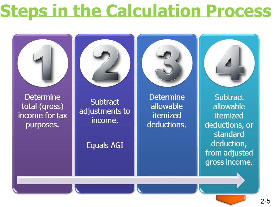 Steps in the Calculation Process Determine total (gross) income for tax purposes.