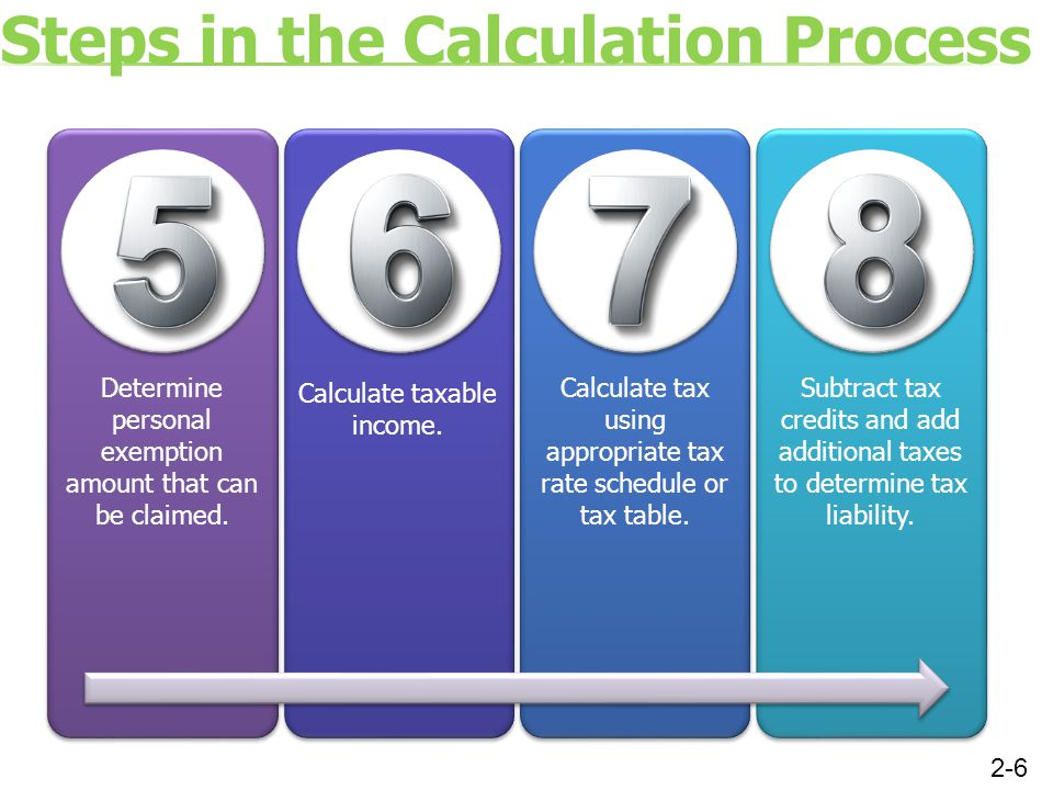 Steps in the Calculation Process Determine personal exemption amount that can be claimed. Calculate taxable income. Calculate tax using appropriate ta