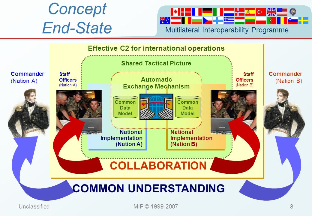 Multilateral Interoperability Programme UnclassifiedMIP © 1999-200719 Concept Baseline 2 NATO DEGREE 2.H INTEROPERABILITY NATO LEVEL 5 INTERCONNECTIVITY NATO DEGREE 4.A INTEROPERABILITY NATO LEVEL 4 INTERCONNECTIVITY C2IEDM NATIONAL C2IS (A) ODB C2IEDM NATIONAL C2IS (A) ODB MIP Agreed Standard for DEM DATA EXCHANGE MECHANISM Translation and formatting mechanism Translation and formatting mechanism MIP Agreed Standard for MEM MESSAGE EXCHANGE MECHANISM eSMTP MTA MMHS