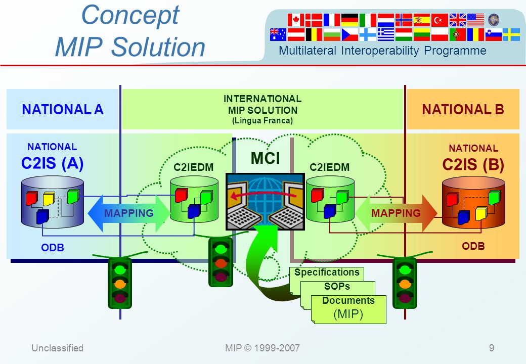 Multilateral Interoperability Programme UnclassifiedMIP © 1999-200710 Concept Foundations NATIONAL A INTERNATIONAL MCI NATIONAL B C2IEDM C2IS (A) ODB C2IEDM C2IS (B) ODB C2IS (D) ODB C2IS (C) ODB NATIONAL CNATIONAL D MIP SOLUTION (Lingua Franca) UNIQUE COMMON PICTURE COMMON UNDERSTANDING