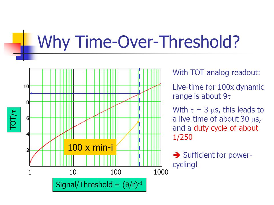 Why Time-Over-Threshold.