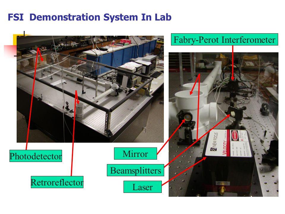 FSI Demonstration System In Lab Laser Mirror Beamsplitters Photodetector Fabry-Perot Interferometer Retroreflector