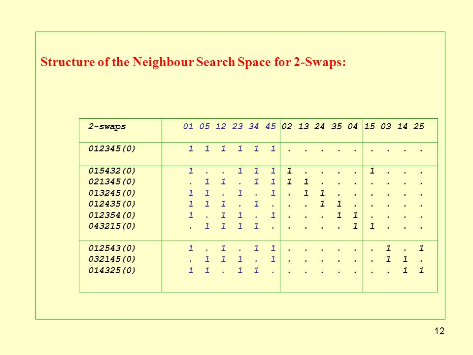 12 Structure of the Neighbour Search Space for 2-Swaps: 2-swaps01 05 12 23 34 45 02 13 24 35 04 15 03 14 25 012345(0) 1 1 1 1 1 1......... 015432(0) 1