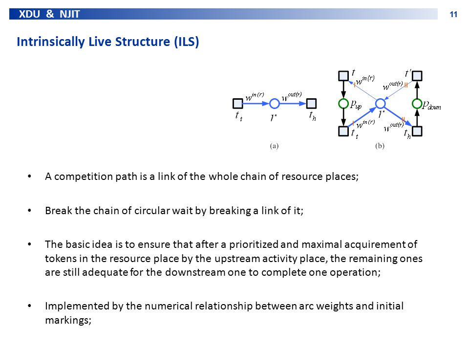 XDU & NJIT 11 Intrinsically Live Structure (ILS) A competition path is a link of the whole chain of resource places; Break the chain of circular wait