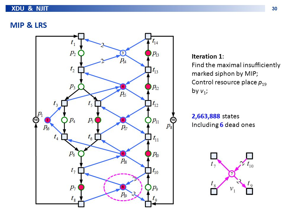 XDU & NJIT 30 MIP & LRS Iteration 1: Find the maximal insufficiently marked siphon by MIP; Control resource place p 19 by v 1 ; 2,663,888 states Inclu
