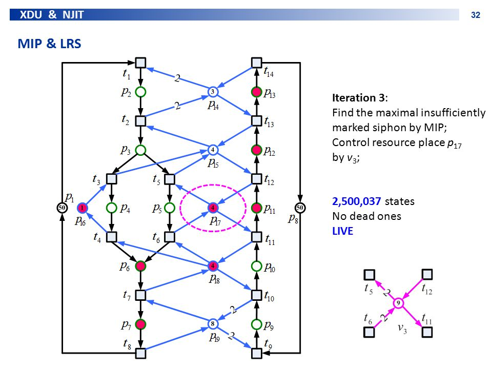 XDU & NJIT 32 MIP & LRS Iteration 3: Find the maximal insufficiently marked siphon by MIP; Control resource place p 17 by v 3 ; 2,500,037 states No de