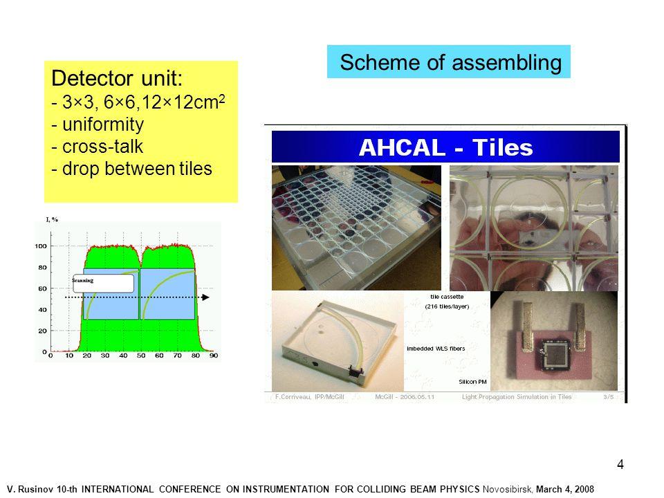 15 Example 3.Scintillating strip as detector unit.