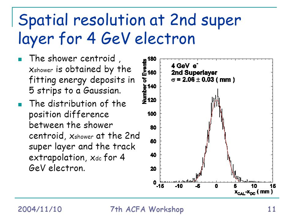 2004/11/10 7th ACFA Workshop 11 Spatial resolution at 2nd super layer for 4 GeV electron The shower centroid, x shower is obtained by the fitting energy deposits in 5 strips to a Gaussian.
