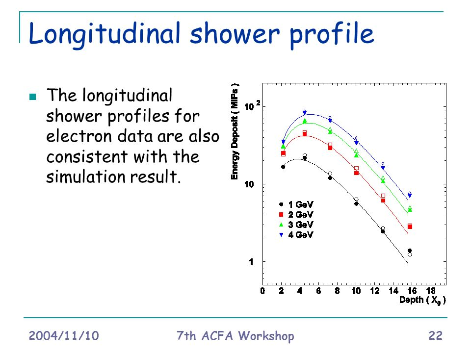 2004/11/10 7th ACFA Workshop 22 Longitudinal shower profile The longitudinal shower profiles for electron data are also consistent with the simulation result.